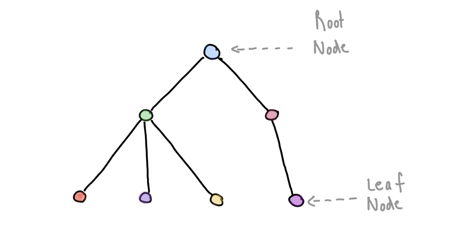 A mathematical tree consists of single root node and multiple other nodes